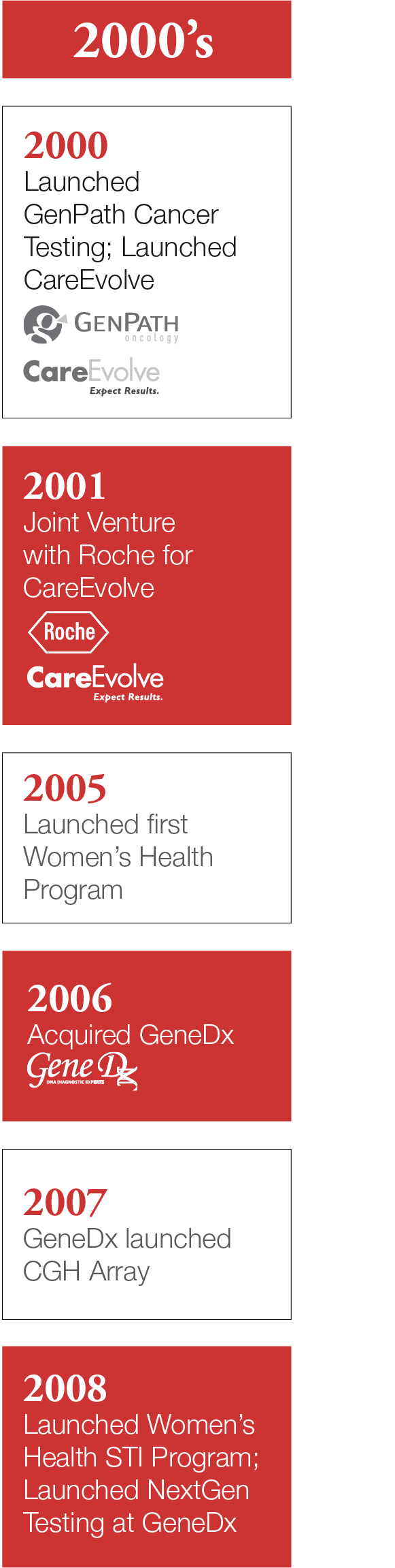 Timeline 2000's: 2000 - launched genpath cancer testing, launched careevolve; 2001 - joint venture with roche for careevolve; 2005 - launched first women's health program; 2006 - aquired genedx; 2007 - genedx launched CGH Array; 2008 - Launched women's health STI program, launched nextgen testing at genedx