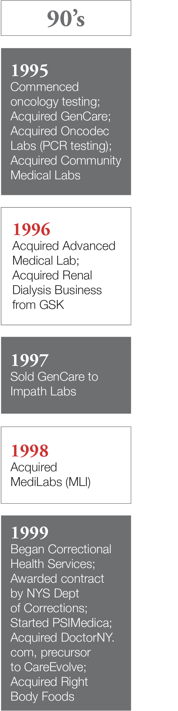 Timeline 90's: 1995 - commenced oncology testing, acquired gencare, acquired oncodec labs (PCR testing), acquired community medical labs