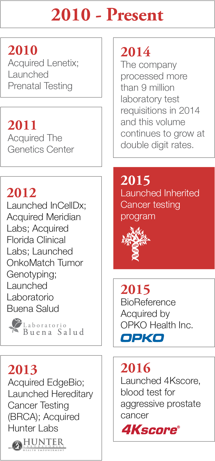 Timeline 2010 to Present: 2010 - acquired lenetix, launched prenatal testing; 2011 - acquired the genetics center; 2012 launched inceldx, acquired meridian labs, acquired florida clinical labs, launched onkomatch tumor genotyping, launched laboratorio buena salud; 2013 - acquired edgebio, launched hereditary cancer testing (BRCA), acquired hunter labs; 2014 - the company processed more than 9 million laboratory test requisitions in 2014 and this volume continues to grow at double digit rates; 2015 - launched inherited cancer testing program; 2015 - bioreference aquired by OPKO health inc.; 2016 - launched 4Kscore, blood test for aggressive prostate cancer