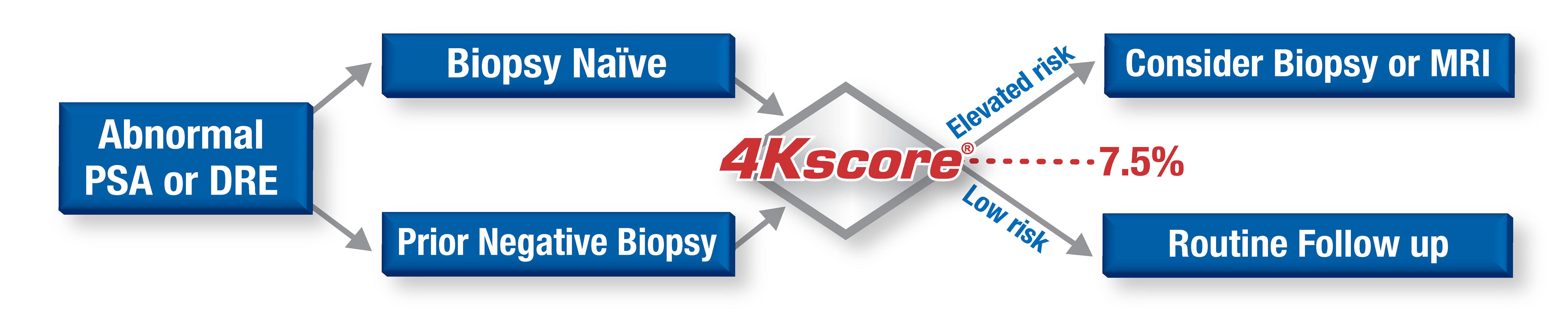 Diagrama de flujo: Un PSA o DRE anormal conduce a Primera biopsia o Biopsia negativa previa. Ambos conducen a 4Kscore. Conduce a Riesgo elevado y Considerar biopsia o MRI, o bien Riesgo bajo y Seguimiento de rutina